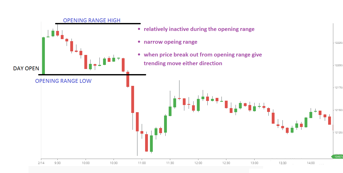 Double distribution trend day