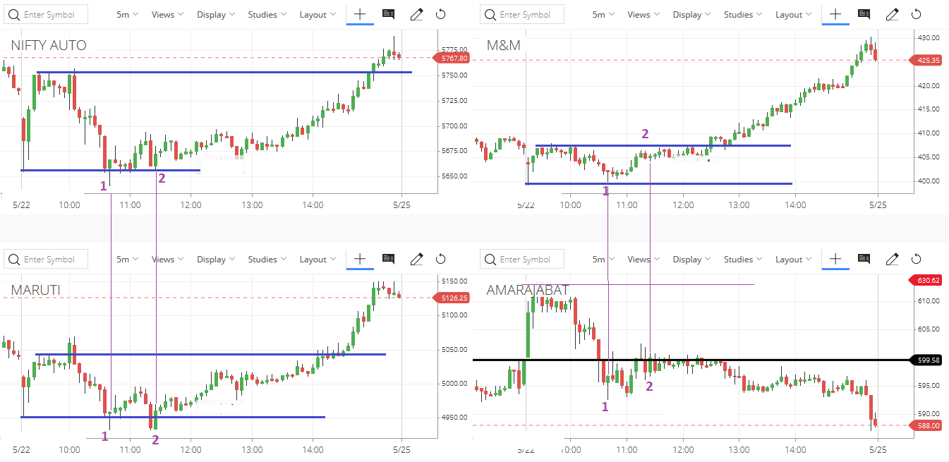 Opening range relative strength with respect to sector and index