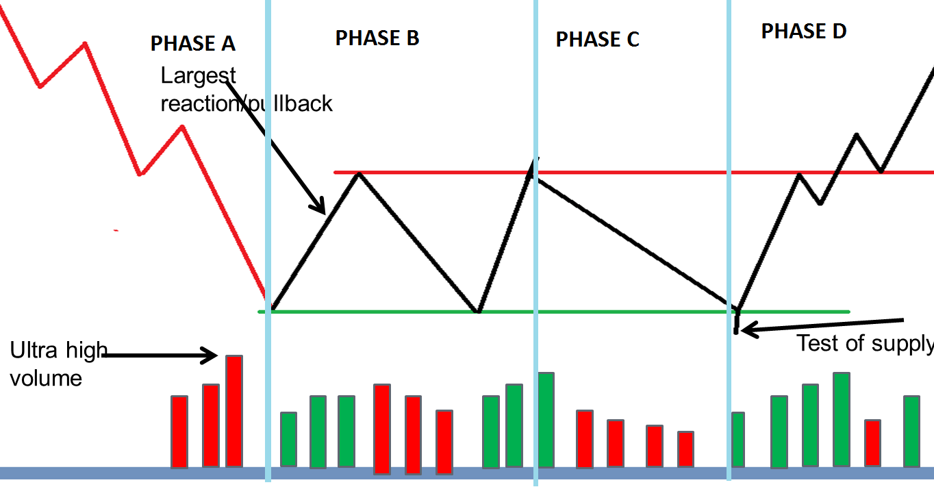 MARKET STRUCTURE With Respect To Volume Spread Analysis