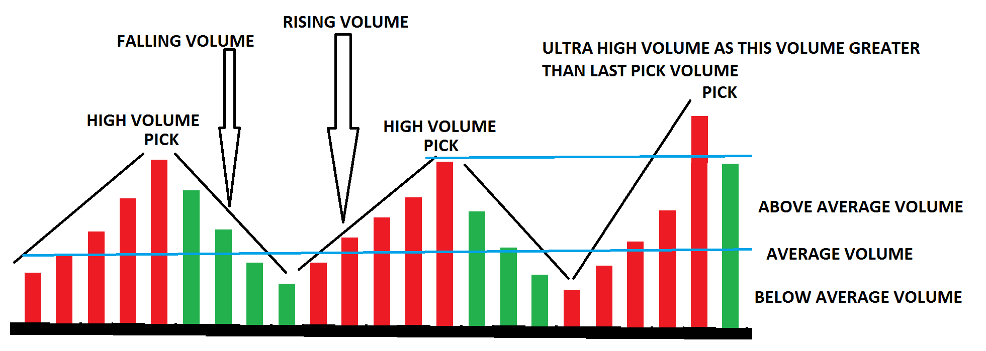 How to analysis volume activity in chart