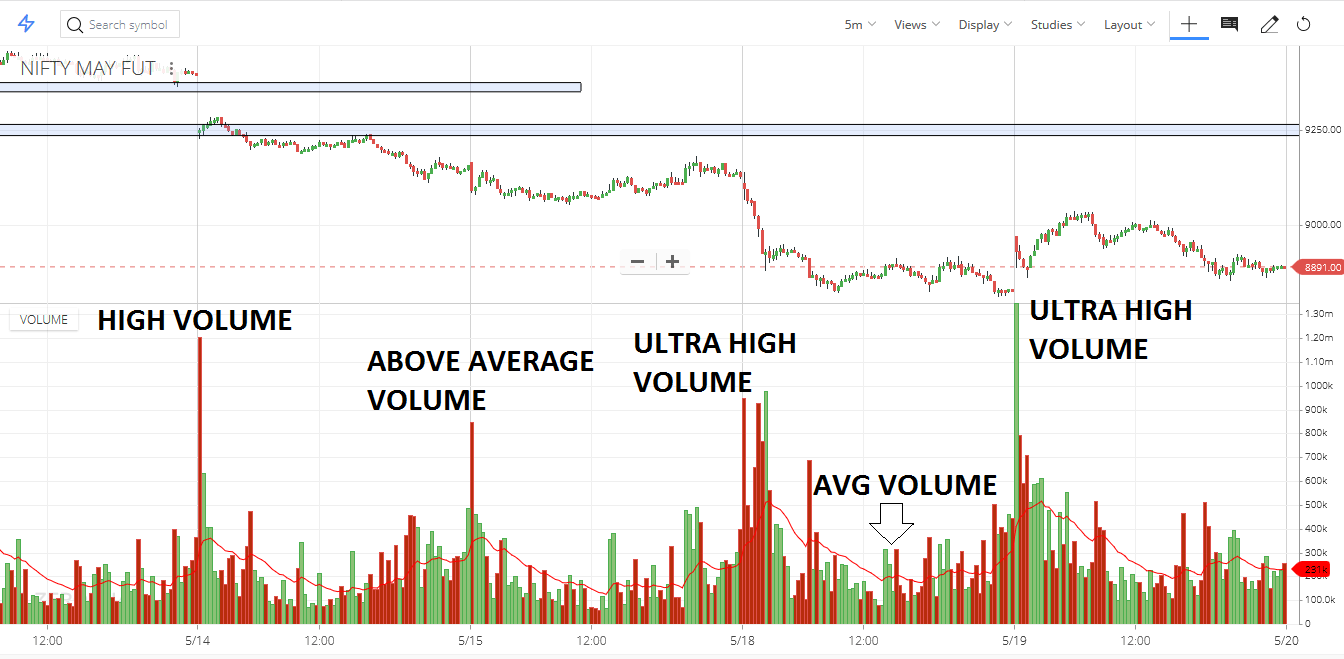 How to use volume spread analysis in trading