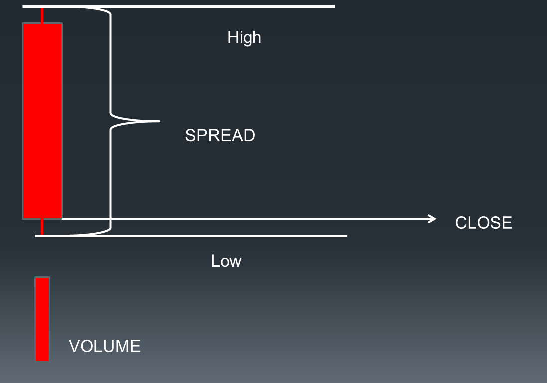 Components of volume Spread Analysis