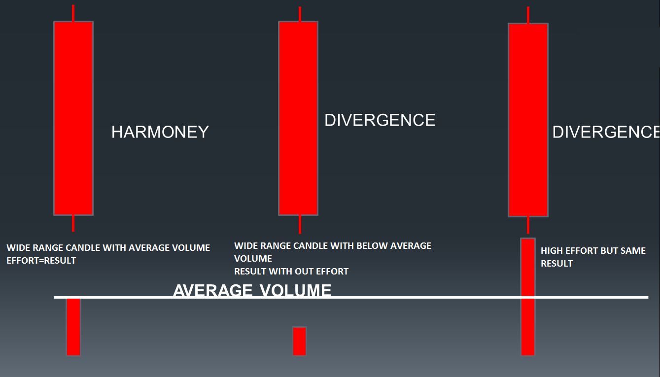 Upside move with respected to volume