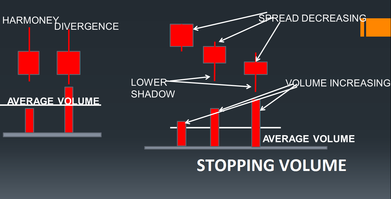 What is stopping volume?