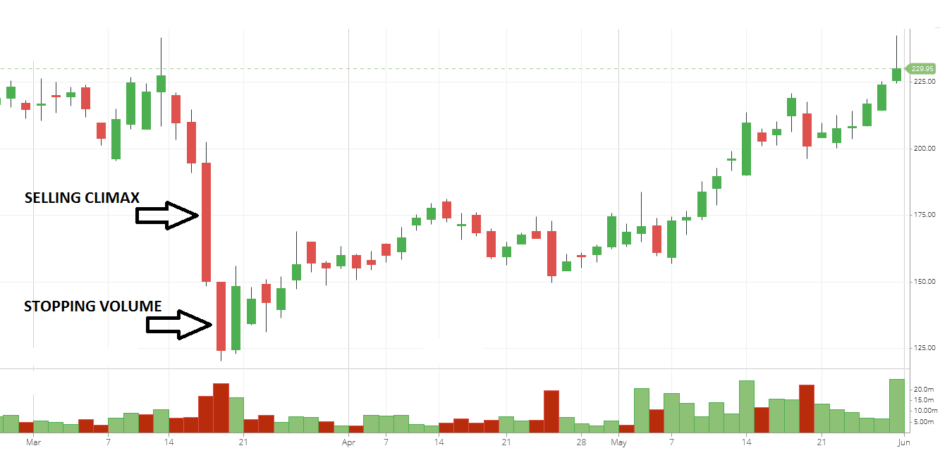 Trend reversal after seeing stopping volume