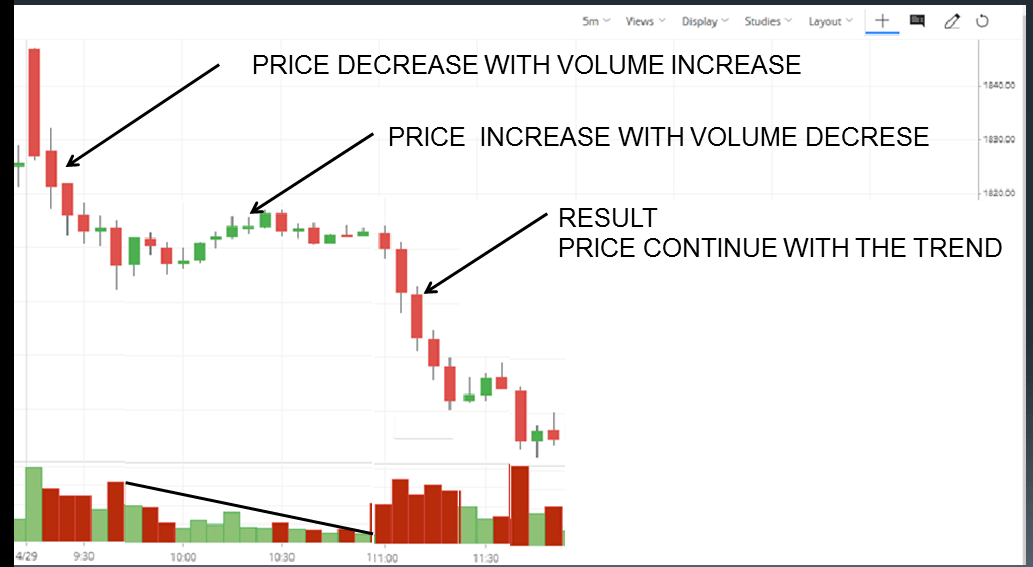 THE LAW OF SUPPLY AND DEMAND Rule of Volume Analysis
