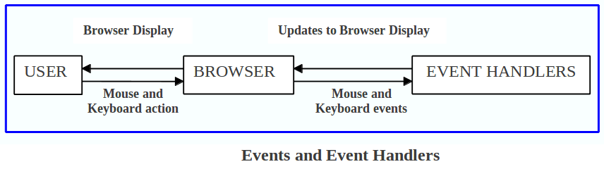 Events and Event Handlers in JavaScript