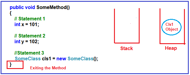 What happens to stack and Heap memory when the method complete its execution?
