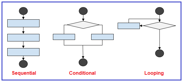 Why should we learn about flow control?