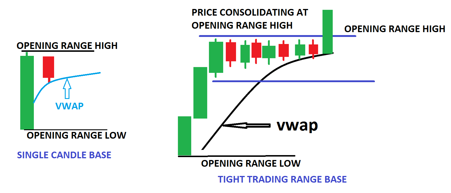 Price consolidate AT opening range high