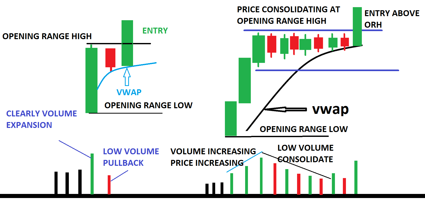 Rules for opening range breakout
