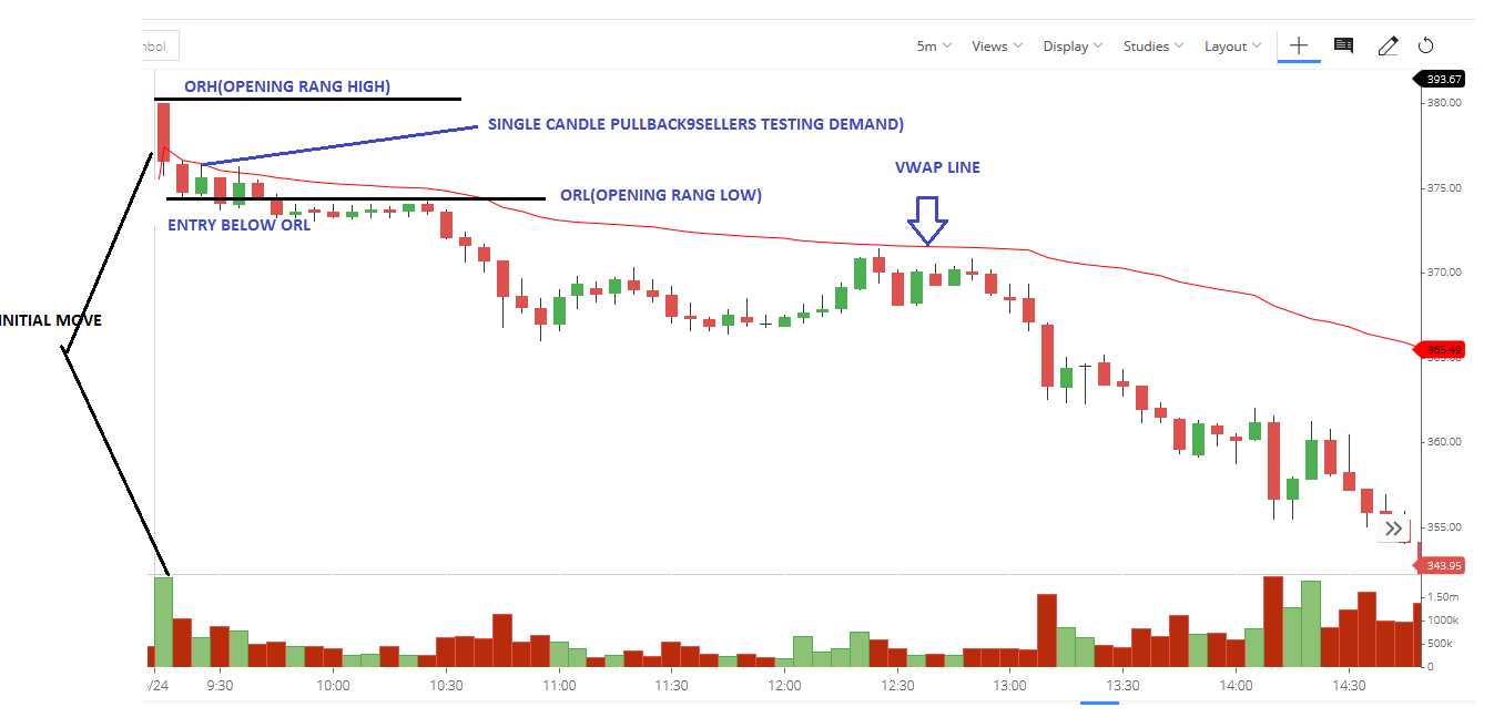 benefits of Opening Range Breakout Trading