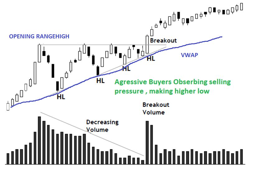 Characteristic of Opening range Absorption breakout