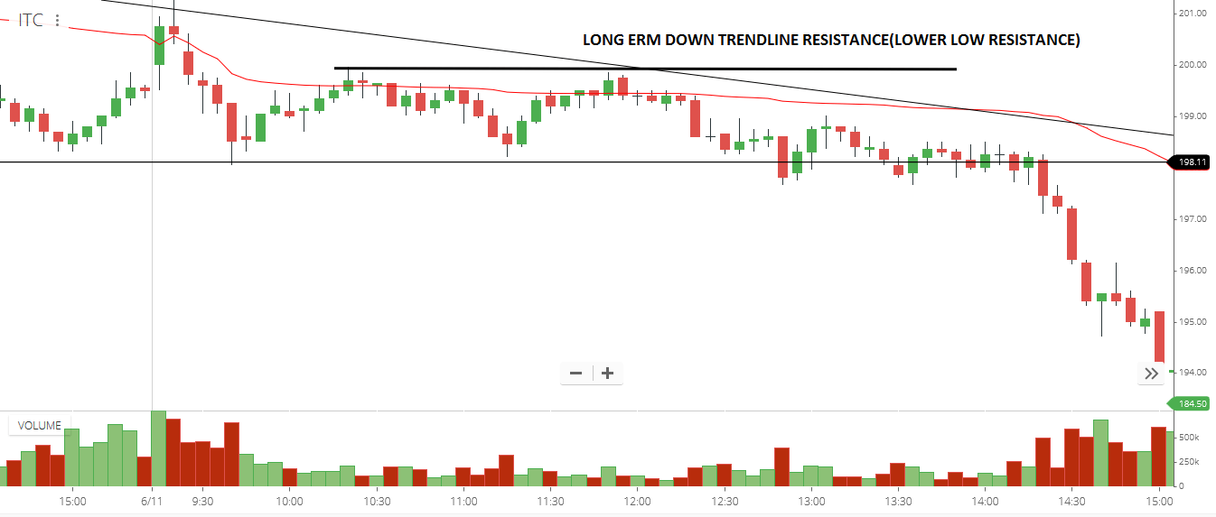 What is Opening Range Breakout?
