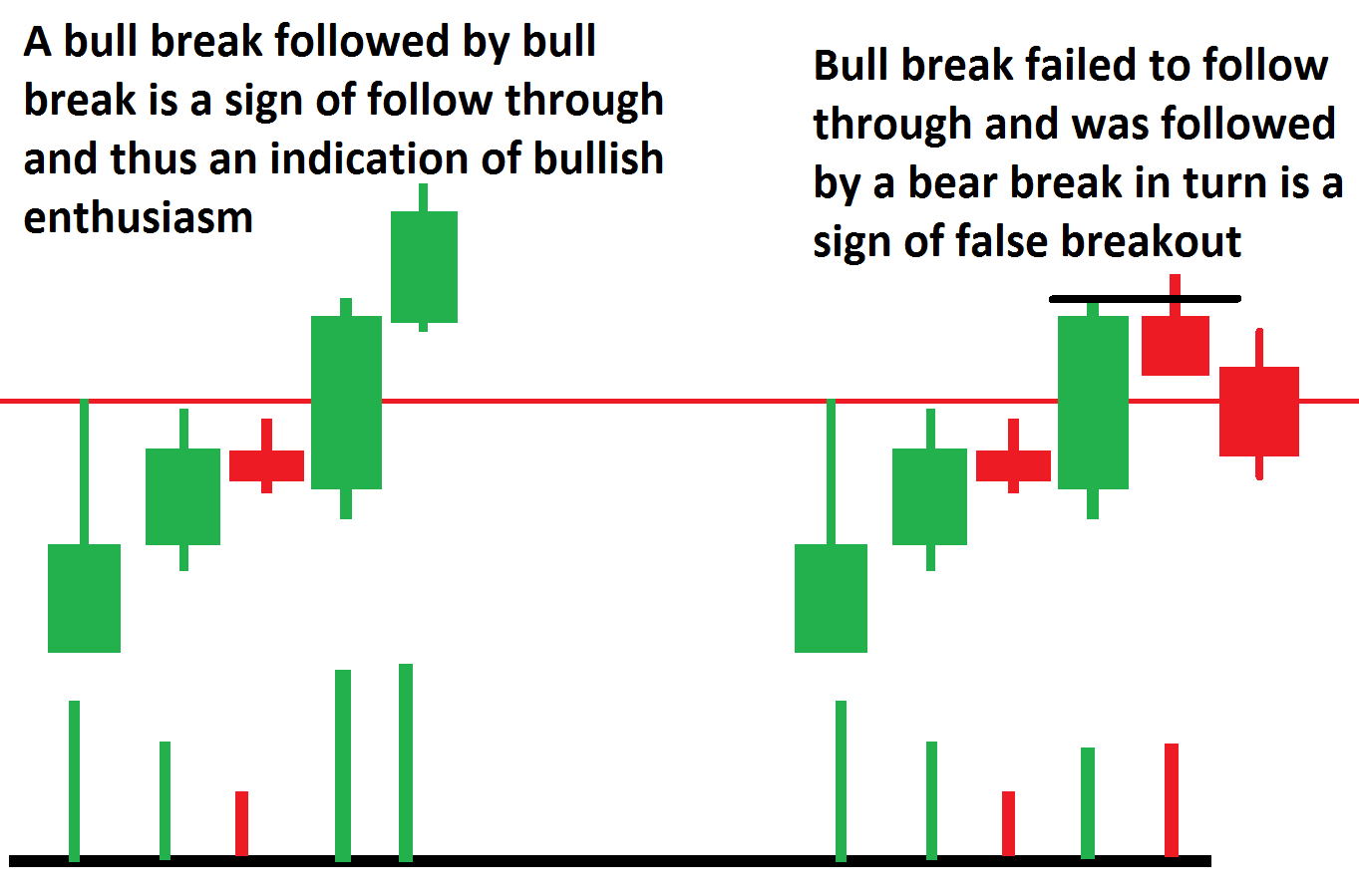 For confirmation for successful breakout