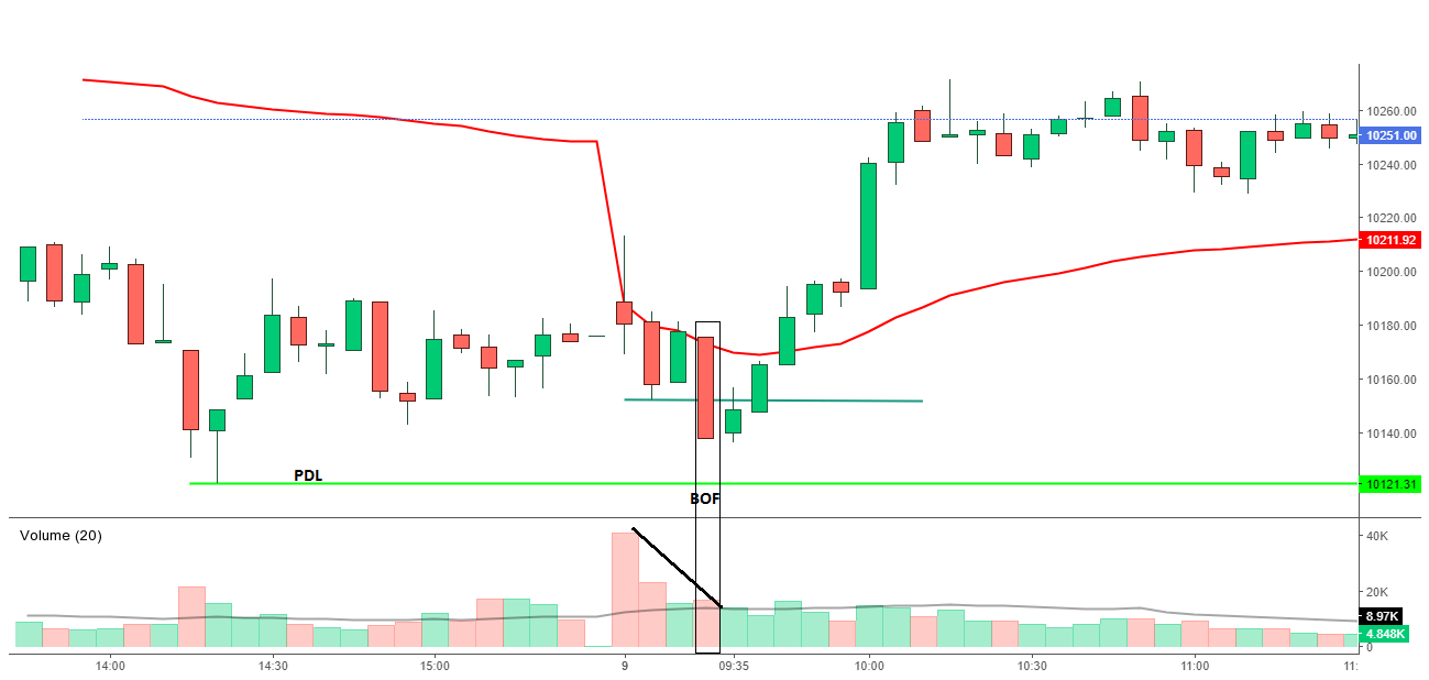 Why high volume on the initial move of the day?