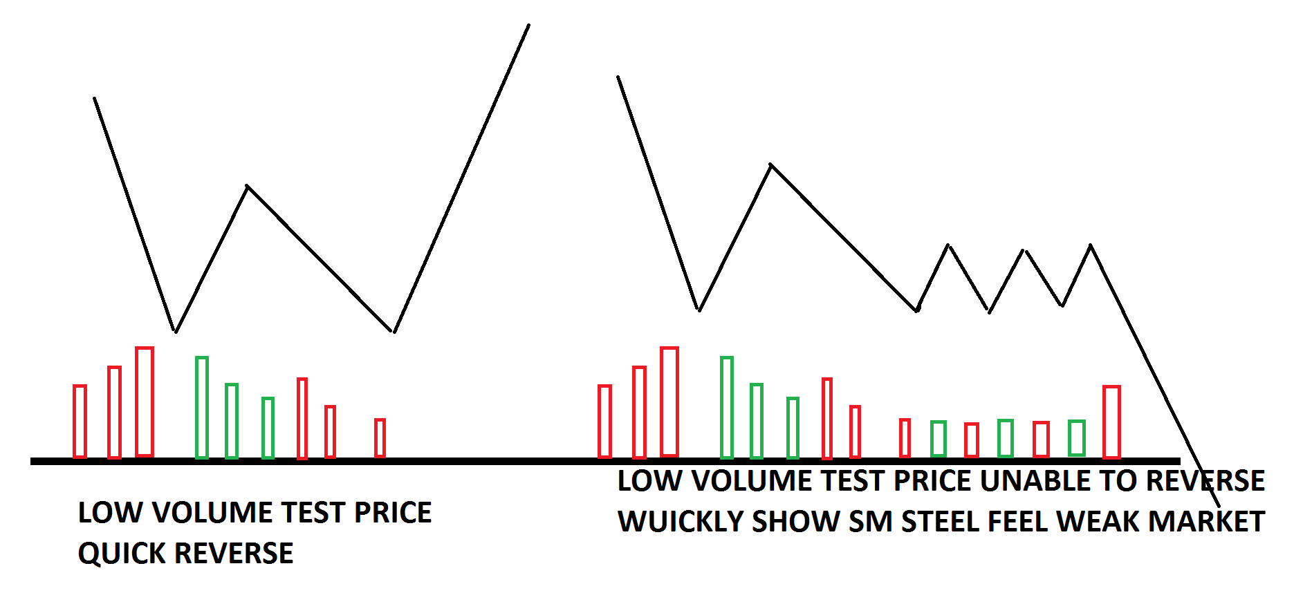 What price action should follow after successful test ?