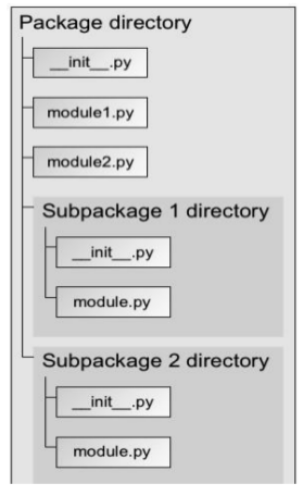 What is a Package in Python?