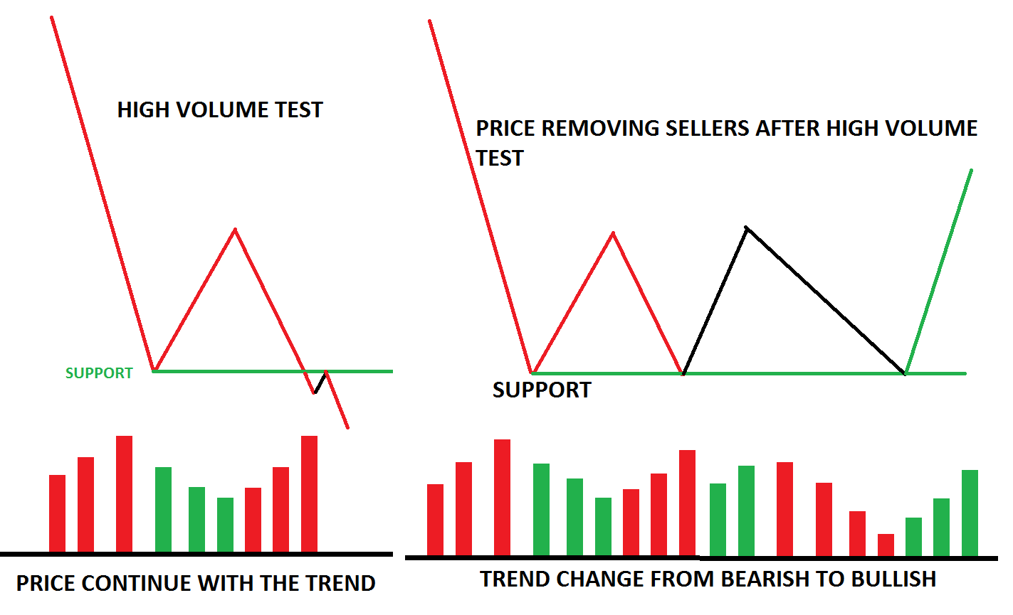 How to Finding Entry Opportunity using Volume Spread Analysis in Trading