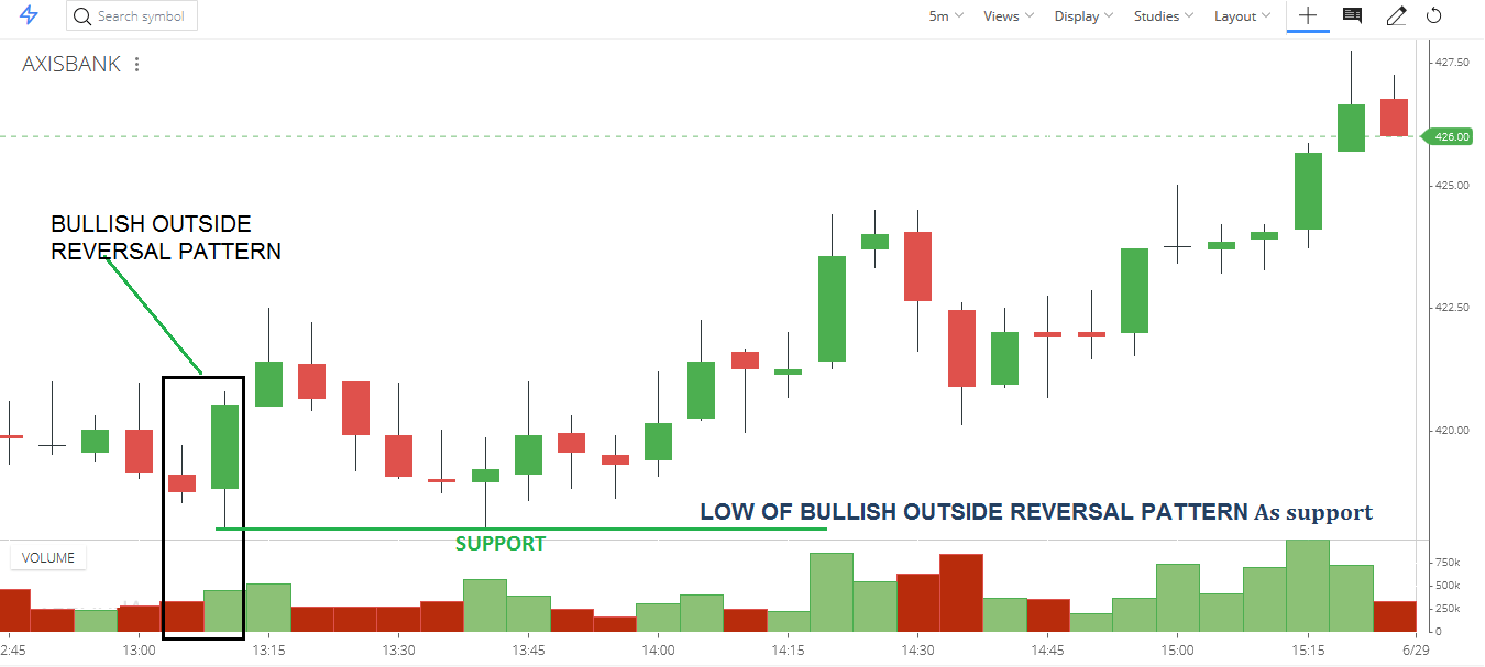 LOW OF BULLISH OUTSIDE REVERSAL PATTERN As support