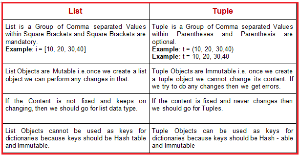 DIFFERENCES BETWEEN LISTS and TUPLES in PYTHON