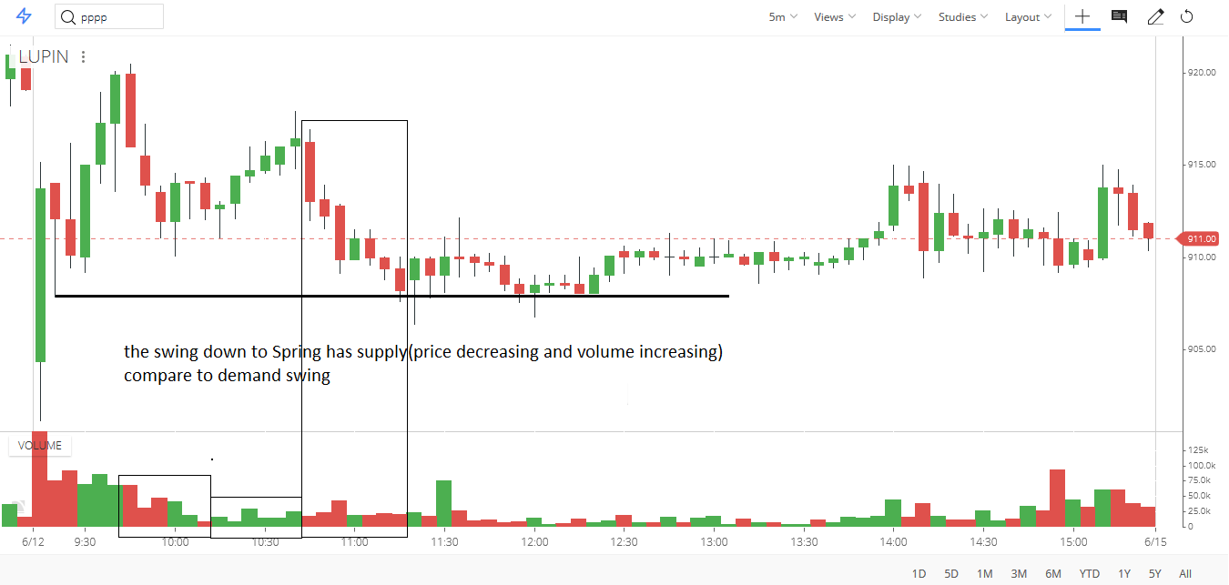 WHEN SHOULD AVOID TRADING SPRING