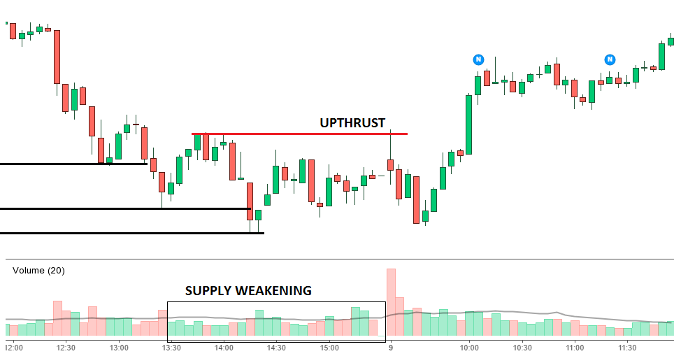 Spring and upthrust Trading Strategy