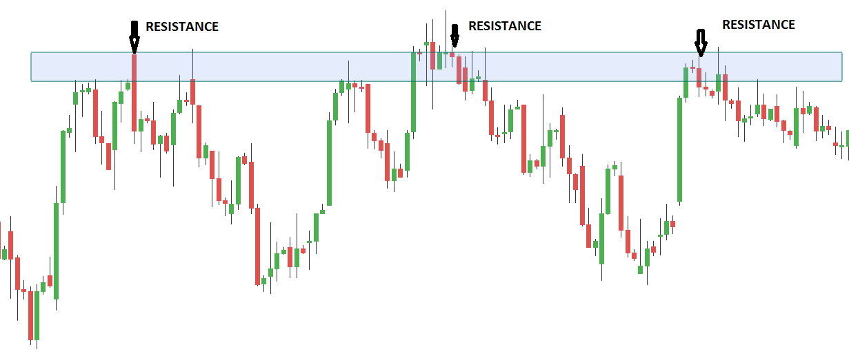 Finding support and resistance based on volume spread analysis