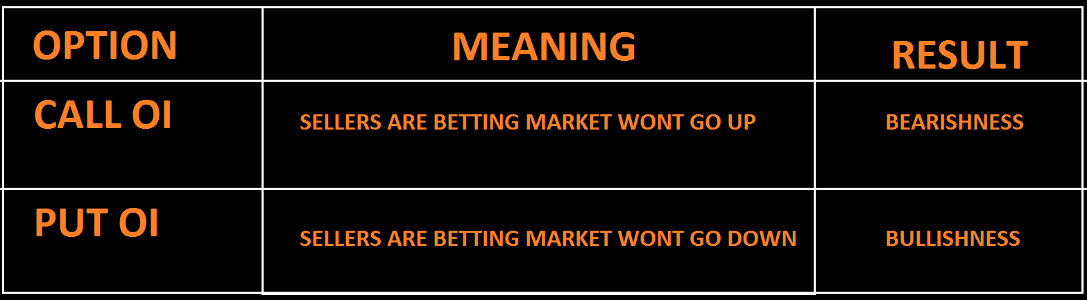 WRITING/Selling(Sellers) is more important here….. Why… ?