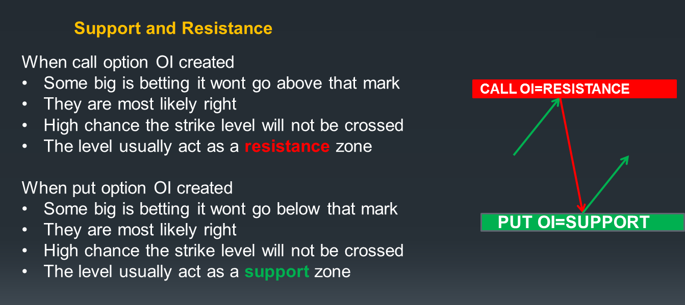 Identifying Support and Resistance based on option chain open interest