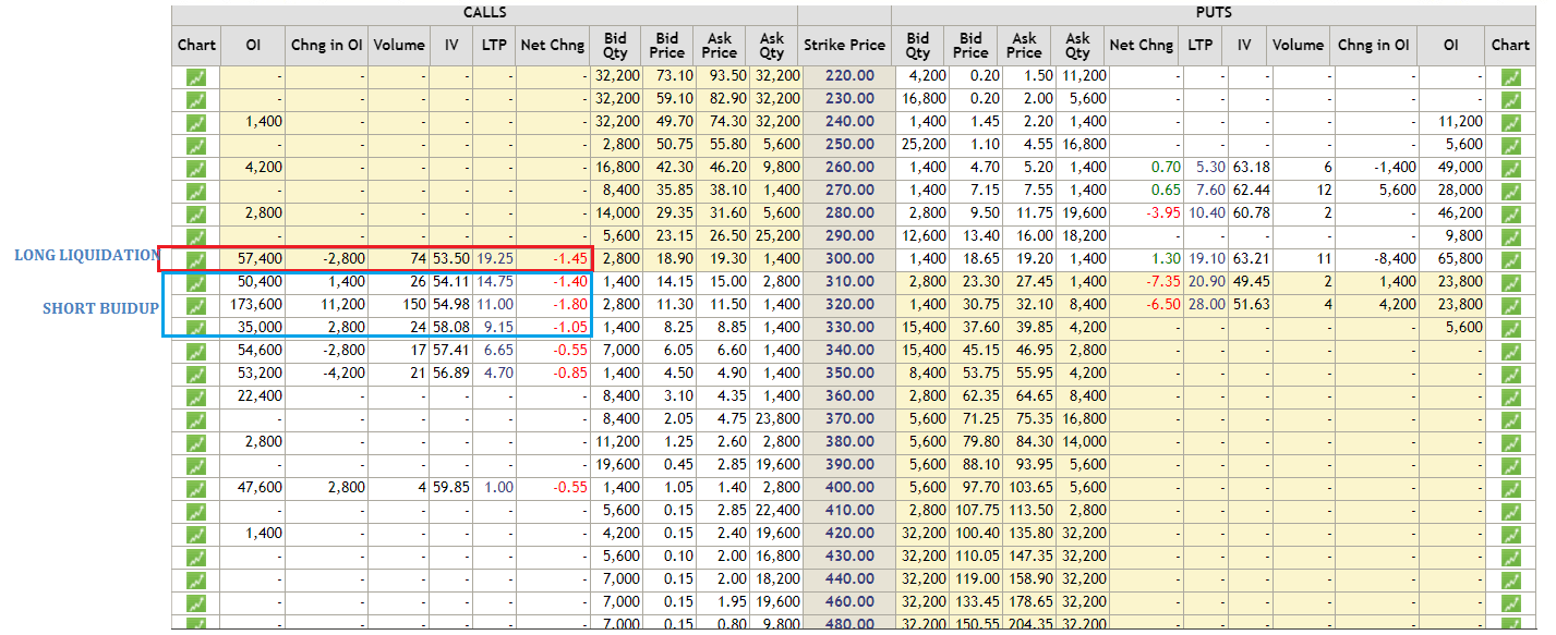 Option Chain Analysis in Trading