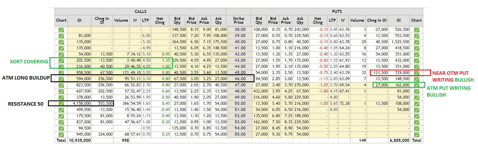 OPTION CHAIN TABLE FOR ABOVE CHART
