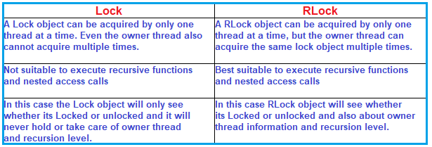 Difference between Lock and RLock in Python