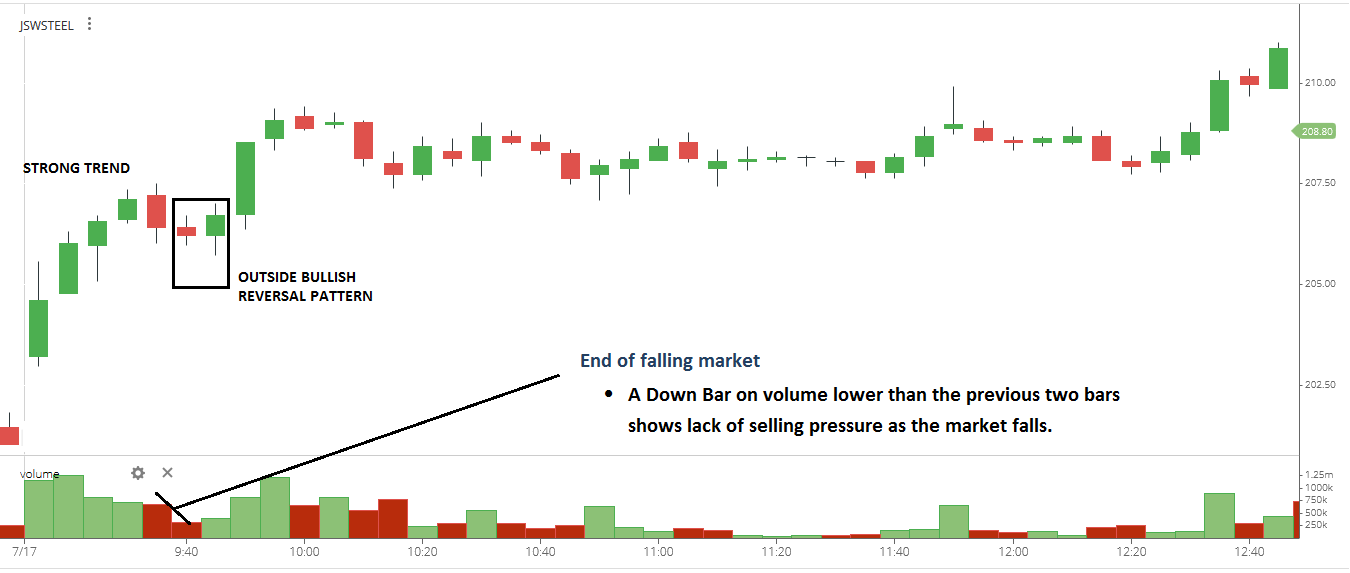 Volume spread analysis trading strategy