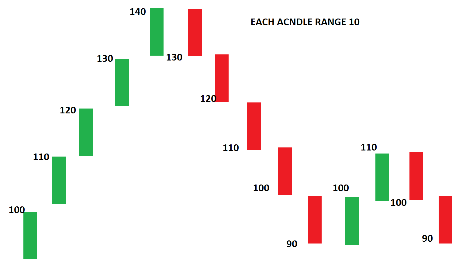 How RSI indicator works?