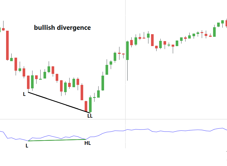 Price makes lower low while RSI makes higher low. Why?