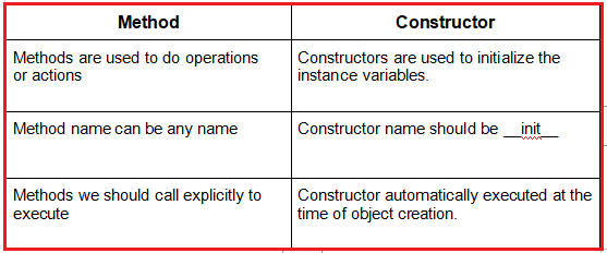 Difference between a method and constructor in Python