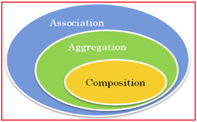 Association Composition and Aggregation in Java