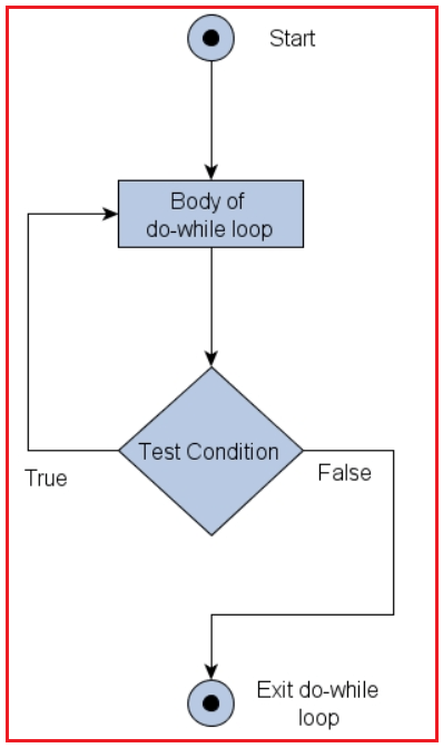 Do While Loop Looping Statements Flow Chart in Java