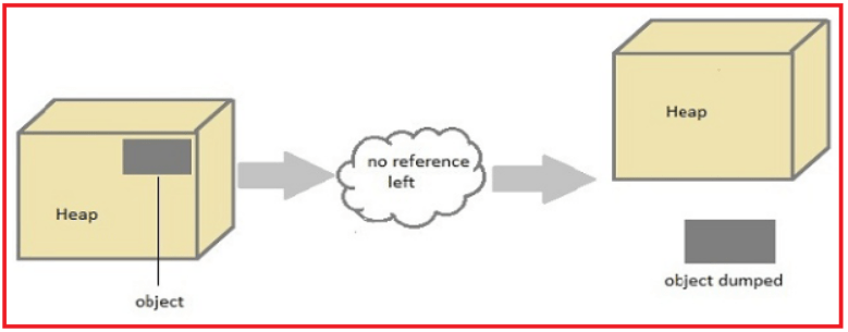How does Garbage Collection work in Java.