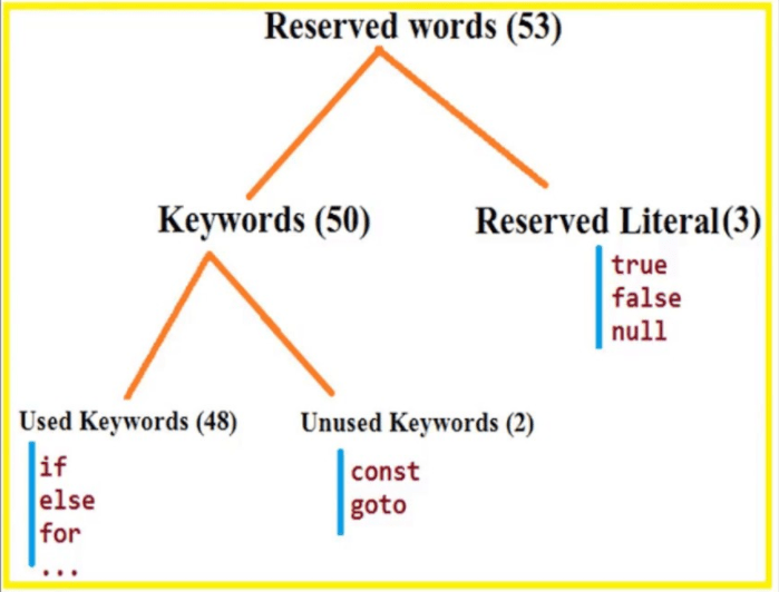 Identifiers and Reserved Words in Java