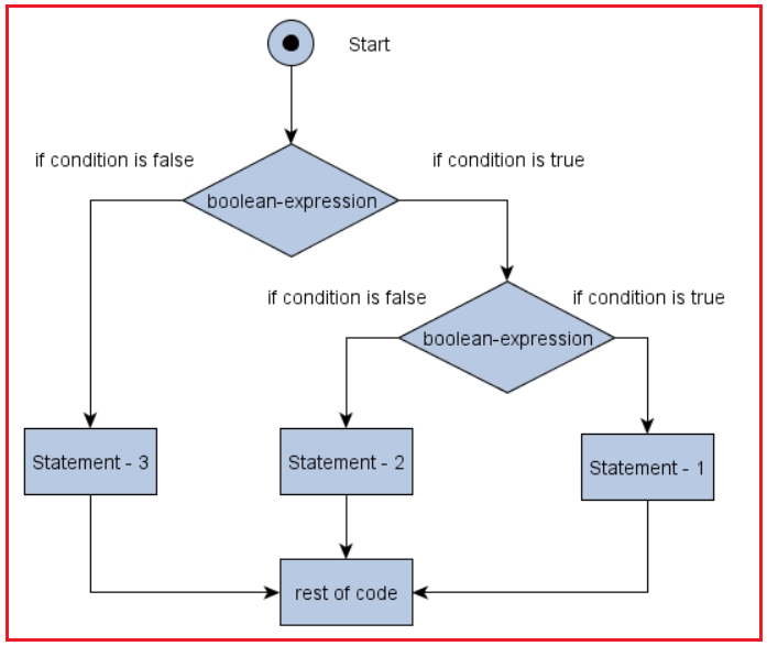 If Else If Control Statement Flow Chart in Java