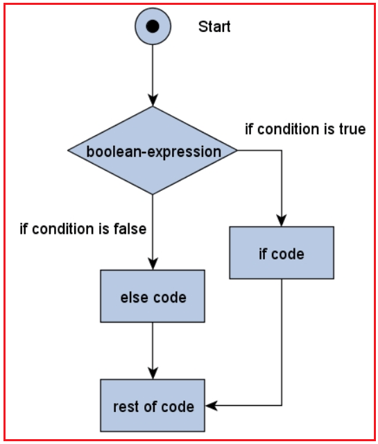 If Else Statement Control Flow Chart in Java