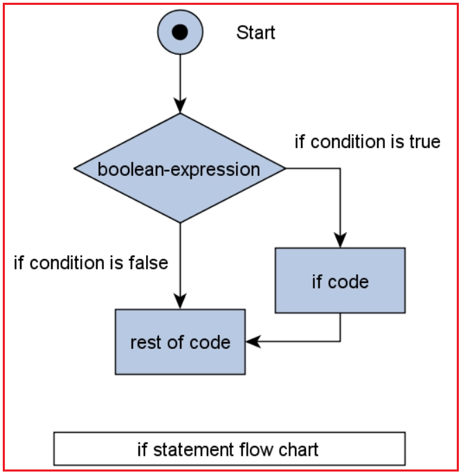 If Statement Control Flow Chart in Java