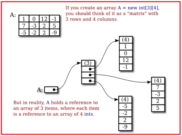 Rules for Two Dimensional Array in Java