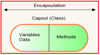 What is Encapsulation