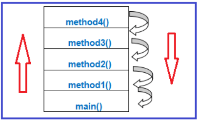 What is Exception propagation or chained exception in Java