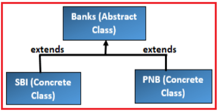 When to use Abstract Classes and Abstract Methods in Java