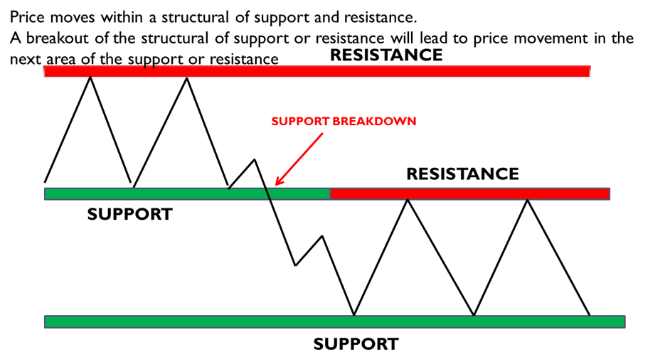 What is the market structure?