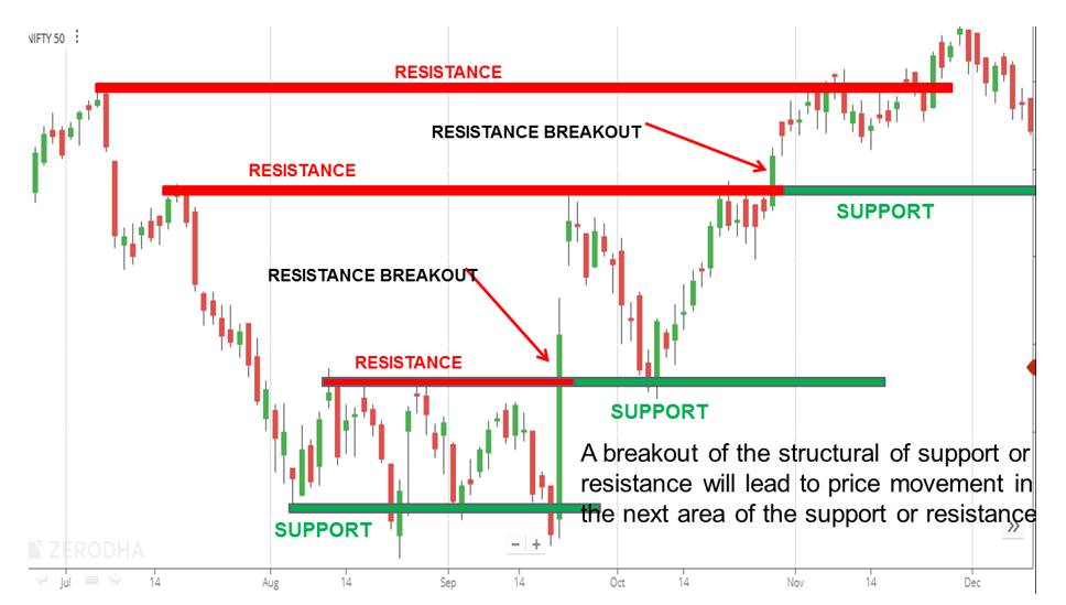 Principles of Market Structure